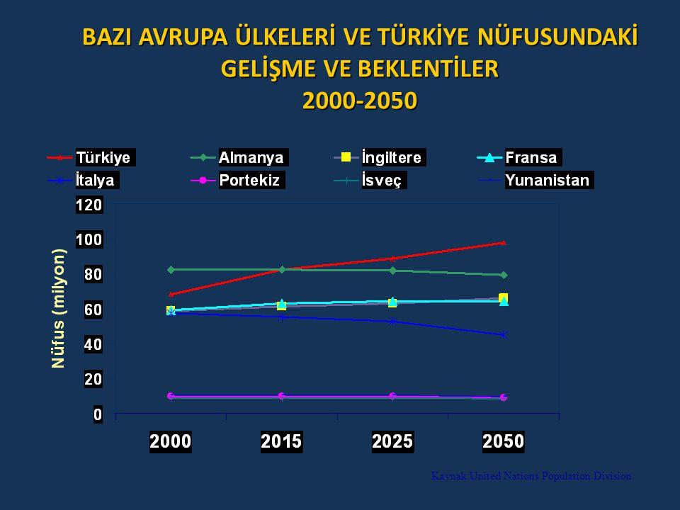 BAZI AVRUPA ÜLKELERİ VE TÜRKİYE NÜFUSUNDAKİ GELİŞME VE BEKLENTİLER 2000-2050 Kaynak:United Nations Population Division