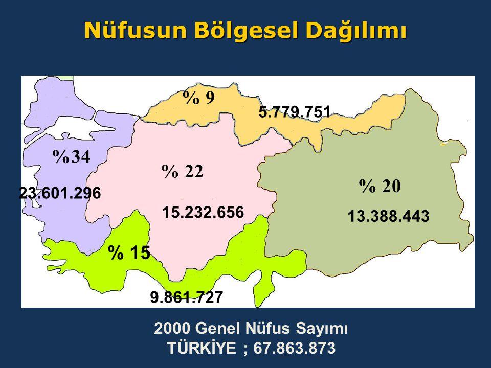 %34 % 22 % 20 % 9 Nüfusun Bölgesel Dağılımı 5.779.751 13.388.443 15.232.656 % 15 9.861.727 23.601.296 2000 Genel Nüfus Sayımı TÜRKİYE ; 67.863.873