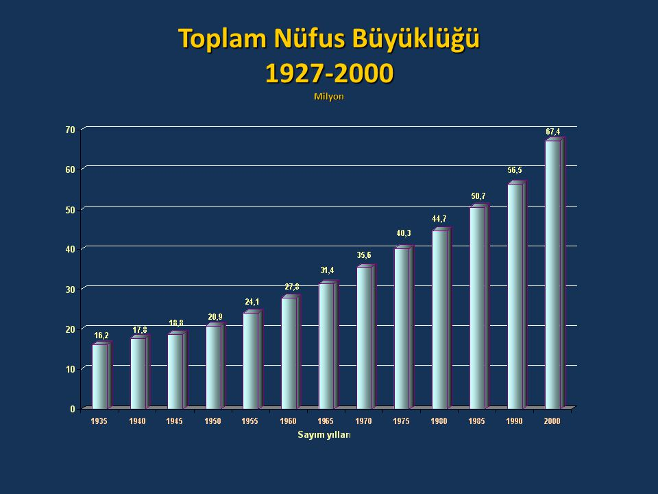 Toplam Nüfus Büyüklüğü 1927-2000 Milyon