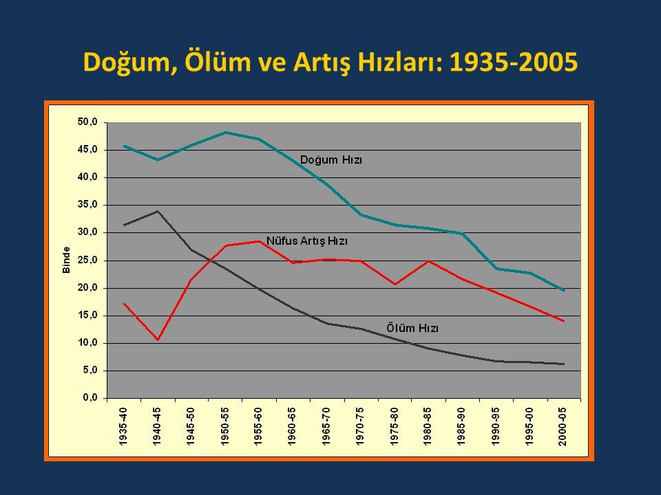 Doğumda Yaşam Umudu ve Toplam Doğurganlık Hızı: 1935-2035