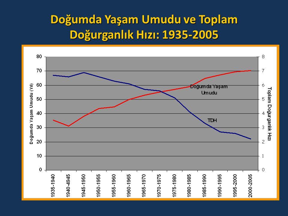 Doğumda Yaşam Umudu ve Toplam Doğurganlık Hızı: 1935-2005