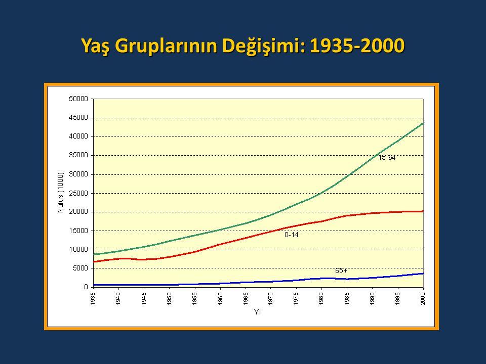 Yaş Gruplarının Değişimi: 1935-2000