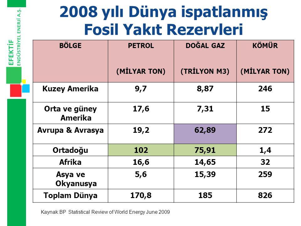 PETROL 2008 YILI İSPATLANMIŞ PETROL REZERVLERİ (milyar varil)