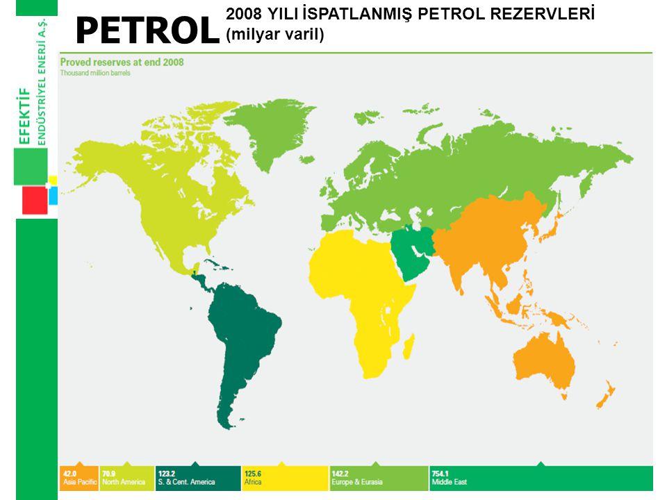 PETROL 2008 YILI İSPATLANMIŞ PETROL REZERVLERİNİN YÜZDESEL DAĞILIMI (milyar varil)