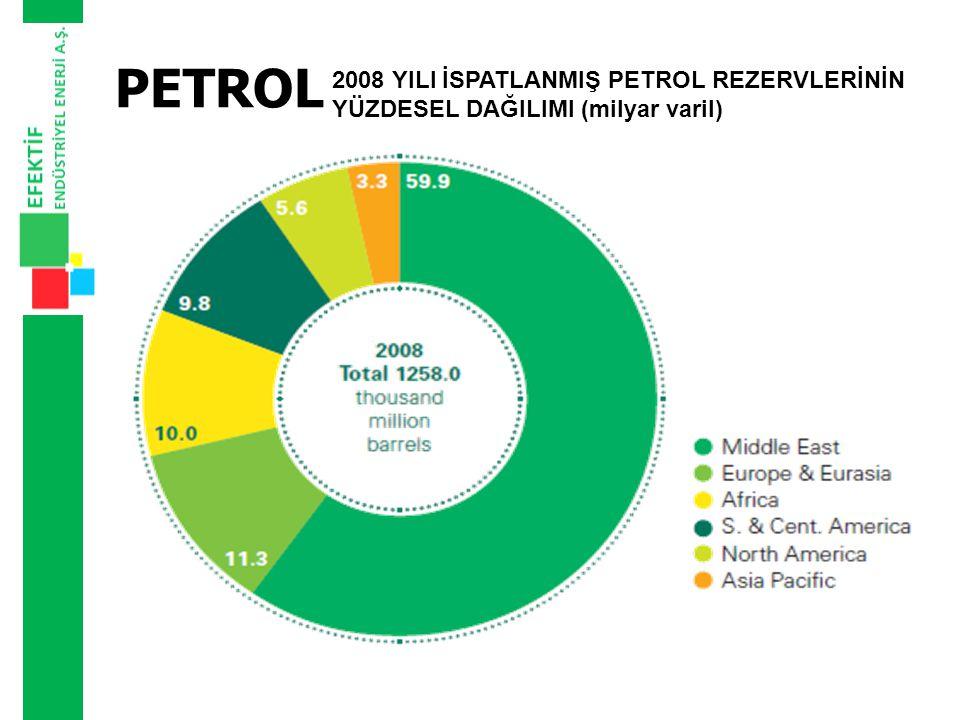 PETROL 2008 yılı ispatlanmış en büyük petrol rezervlerine sahip olan üç ülke, Suudi Arabistan 36,3 Milyar Ton, İran 18,9 Milyar Ton Irak 15,5 Milyar Ton