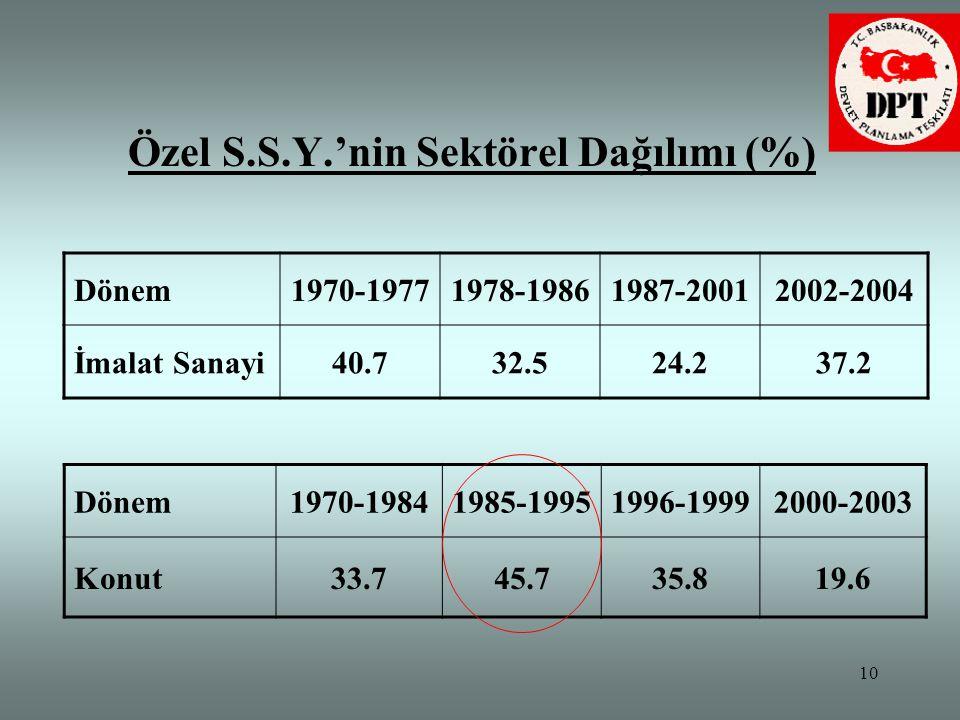 10 Özel S.S.Y.'nin Sektörel Dağılımı (%) Dönem1970-19771978-19861987-20012002-2004 İmalat Sanayi40.732.524.237.2 Dönem1970-19841985-19951996-19992000-