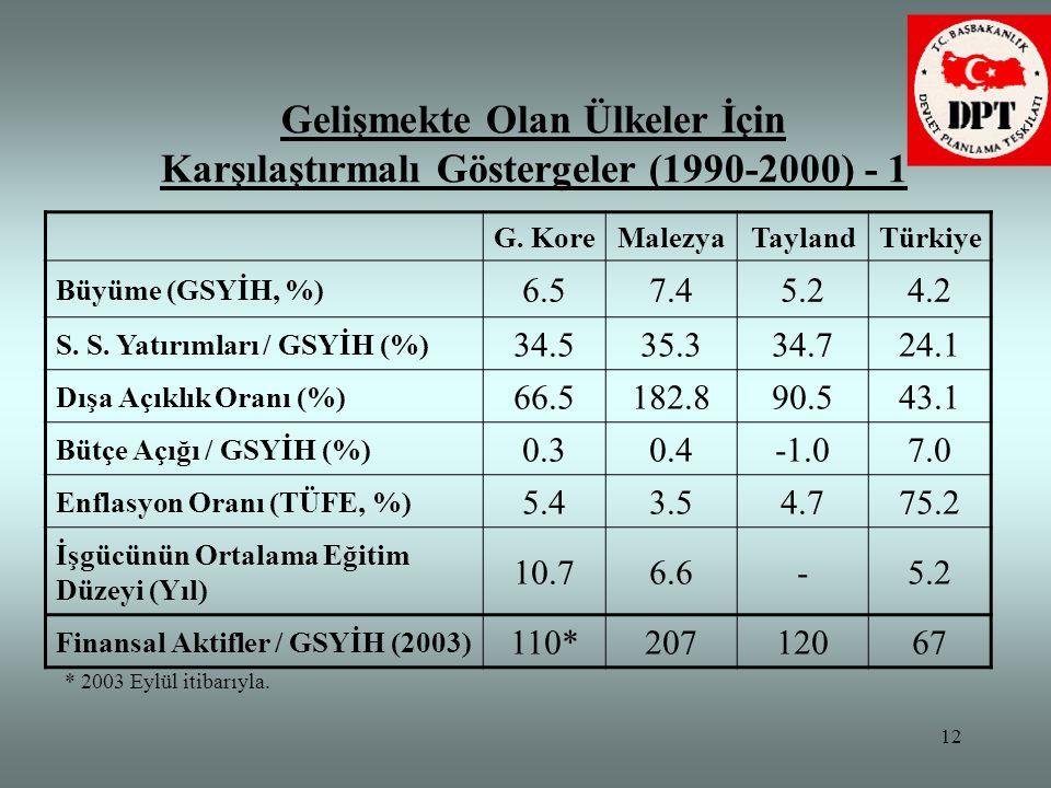 12 G. KoreMalezyaTaylandTürkiye Büyüme (GSYİH, %) 6.57.45.24.2 S. S. Yatırımları / GSYİH (%) 34.535.334.724.1 Dışa Açıklık Oranı (%) 66.5182.890.543.1