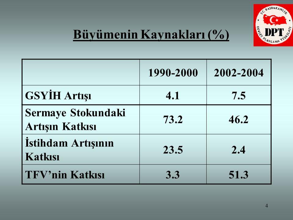 5 Toplam Faktör Verimliliği 1990-2000 döneminde neden az arttı.