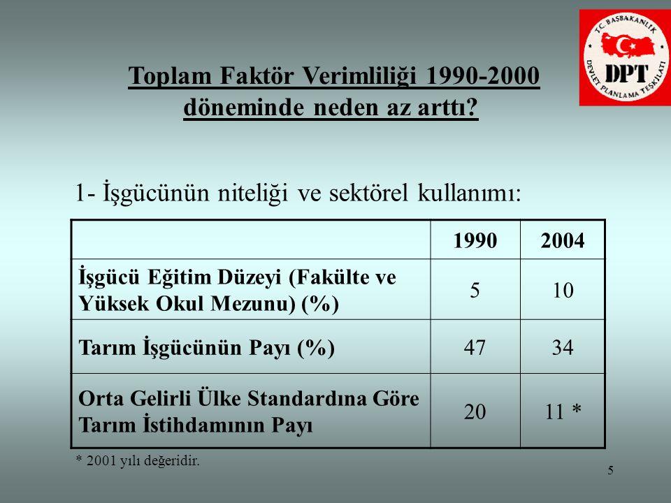 5 Toplam Faktör Verimliliği 1990-2000 döneminde neden az arttı? 19902004 İşgücü Eğitim Düzeyi (Fakülte ve Yüksek Okul Mezunu) (%) 510 Tarım İşgücünün