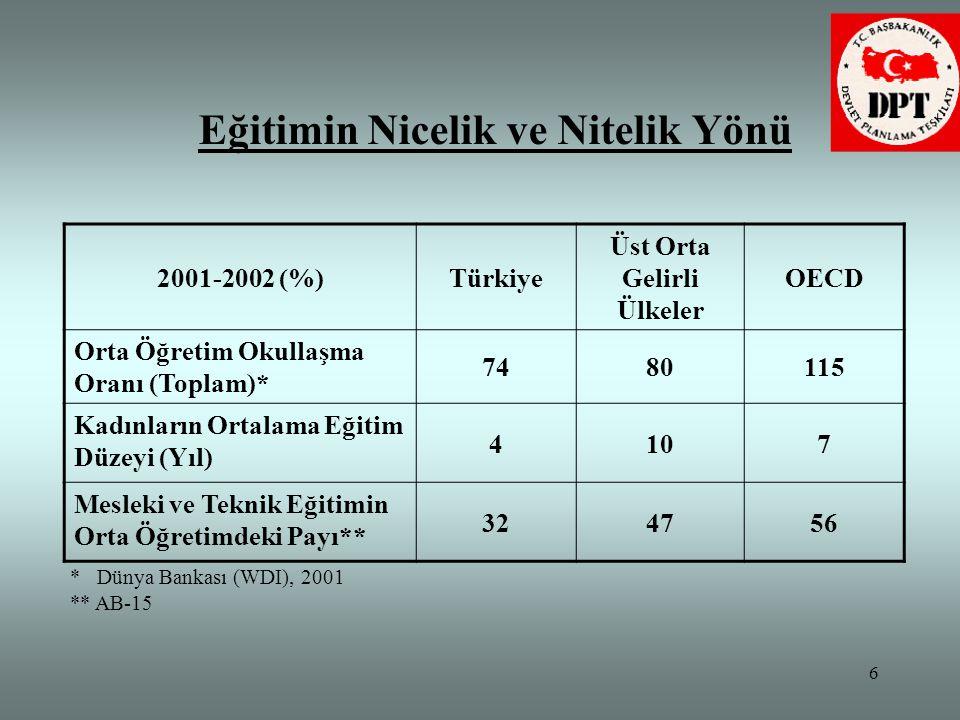 6 Eğitimin Nicelik ve Nitelik Yönü 2001-2002 (%)Türkiye Üst Orta Gelirli Ülkeler OECD Orta Öğretim Okullaşma Oranı (Toplam)* 7480115 Kadınların Ortala
