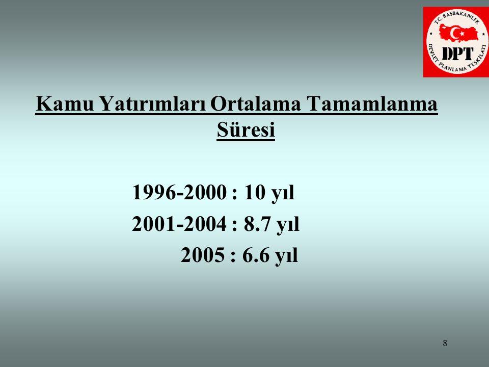 8 Kamu Yatırımları Ortalama Tamamlanma Süresi 1996-2000 : 10 yıl 2001-2004 : 8.7 yıl 2005 : 6.6 yıl