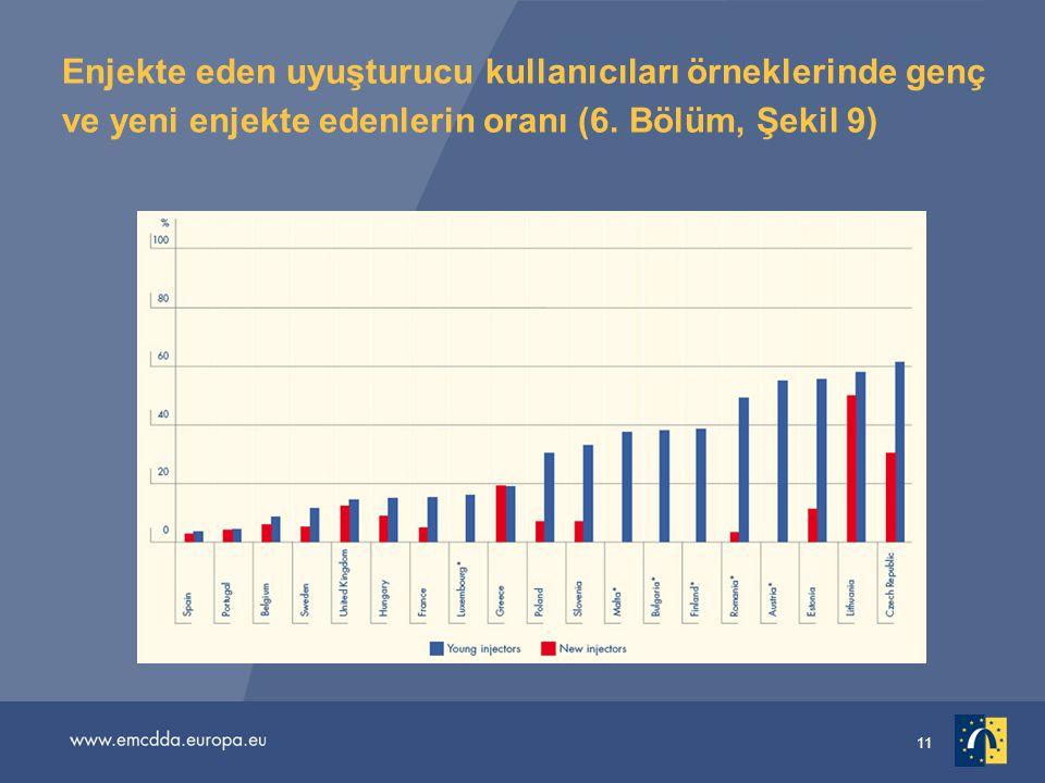 11 Enjekte eden uyuşturucu kullanıcıları örneklerinde genç ve yeni enjekte edenlerin oranı (6. Bölüm, Şekil 9)