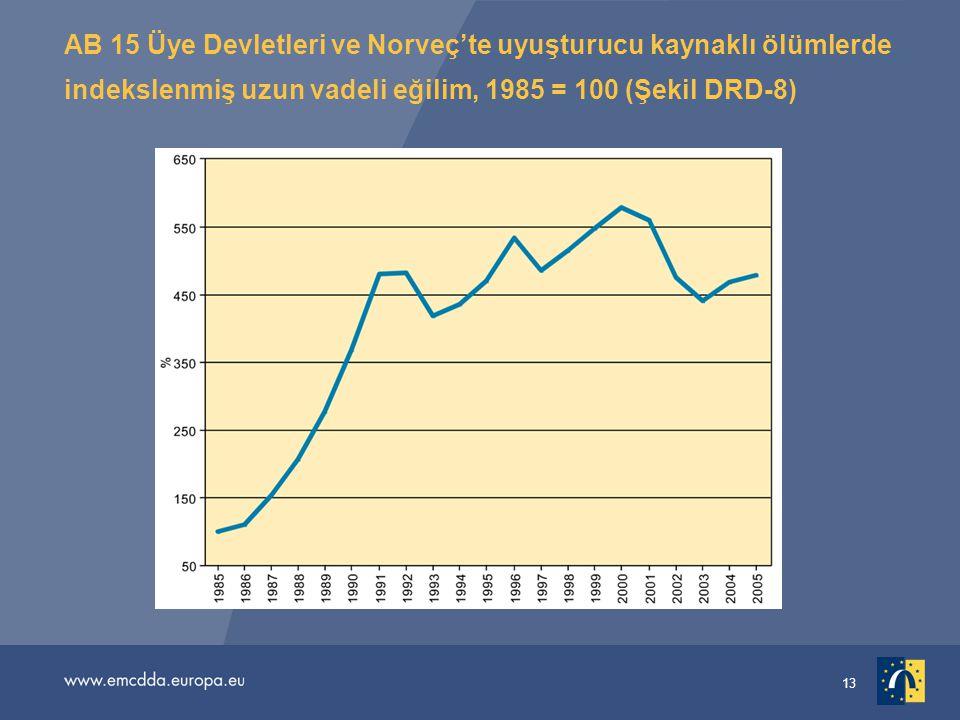 13 AB 15 Üye Devletleri ve Norveç'te uyuşturucu kaynaklı ölümlerde indekslenmiş uzun vadeli eğilim, 1985 = 100 (Şekil DRD-8)