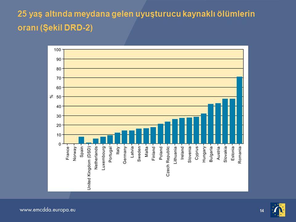 14 25 yaş altında meydana gelen uyuşturucu kaynaklı ölümlerin oranı (Şekil DRD-2)