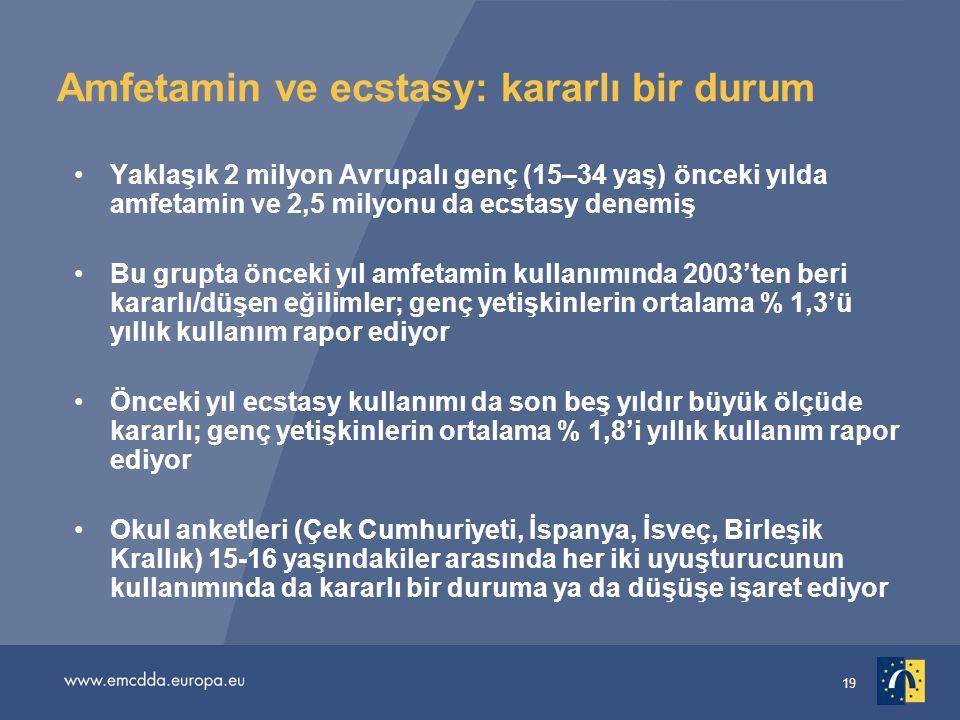 19 Amfetamin ve ecstasy: kararlı bir durum •Yaklaşık 2 milyon Avrupalı genç (15–34 yaş) önceki yılda amfetamin ve 2,5 milyonu da ecstasy denemiş •Bu g