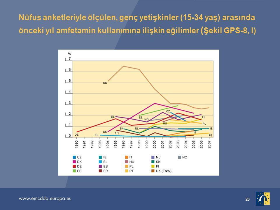 20 Nüfus anketleriyle ölçülen, genç yetişkinler (15-34 yaş) arasında önceki yıl amfetamin kullanımına ilişkin eğilimler ( Şekil GPS-8, I)