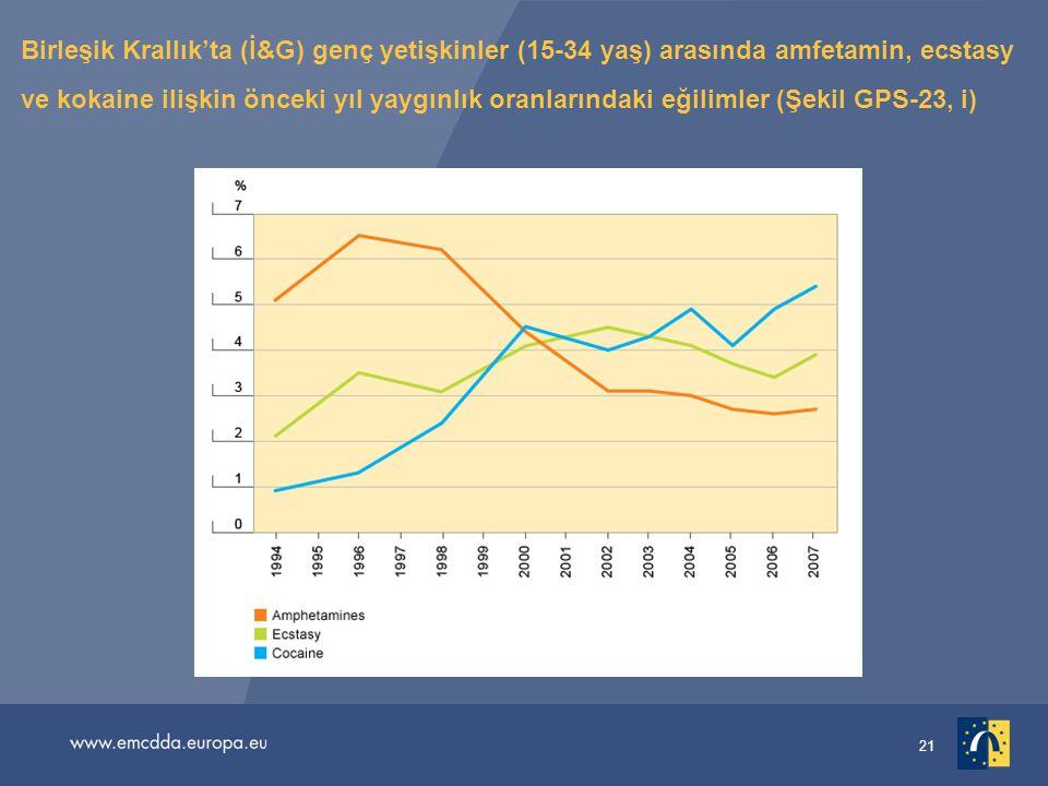 21 Birleşik Krallık'ta (İ&G) genç yetişkinler (15-34 yaş) arasında amfetamin, ecstasy ve kokaine ilişkin önceki yıl yaygınlık oranlarındaki eğilimler (Şekil GPS-23, i)