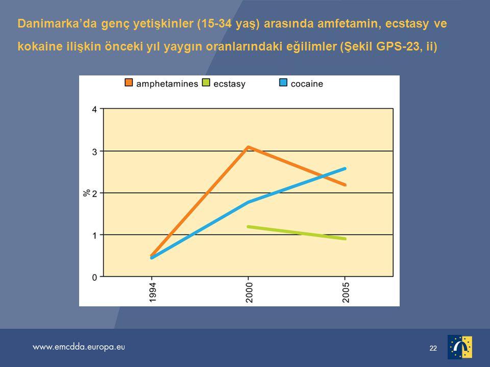 22 Danimarka'da genç yetişkinler (15-34 yaş) arasında amfetamin, ecstasy ve kokaine ilişkin önceki yıl yaygın oranlarındaki eğilimler (Şekil GPS-23, i