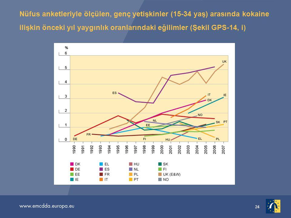 24 Nüfus anketleriyle ölçülen, genç yetişkinler (15-34 yaş) arasında kokaine ilişkin önceki yıl yaygınlık oranlarındaki eğilimler (Şekil GPS-14, i)