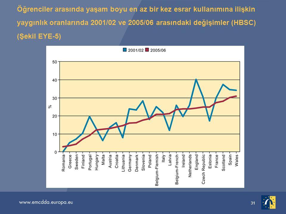 31 Öğrenciler arasında yaşam boyu en az bir kez esrar kullanımına ilişkin yaygınlık oranlarında 2001/02 ve 2005/06 arasındaki değişimler (HBSC) (Şekil EYE-5)
