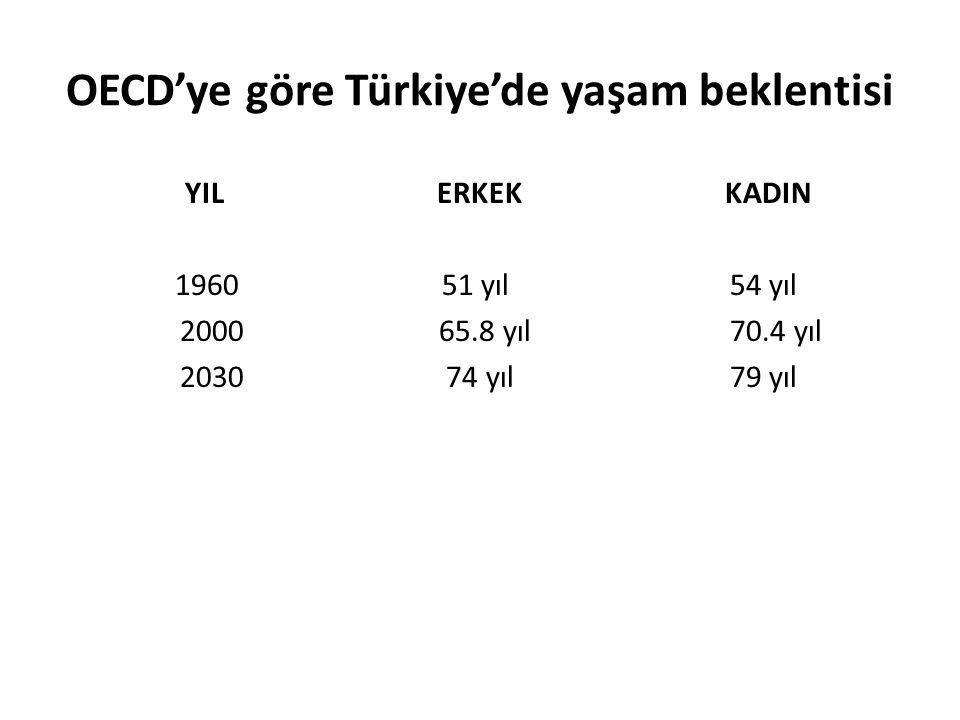 OECD'ye göre Türkiye'de yaşam beklentisi YILERKEKKADIN 196051 yıl54 yıl 2000 65.8 yıl70.4 yıl 2030 74 yıl79 yıl