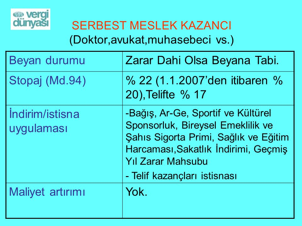 SERBEST MESLEK KAZANCI (Doktor,avukat,muhasebeci vs.) Beyan durumuZarar Dahi Olsa Beyana Tabi. Stopaj (Md.94)% 22 (1.1.2007'den itibaren % 20),Telifte