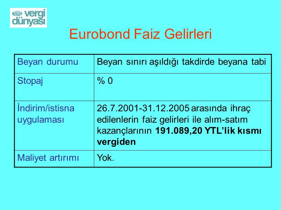 Eurobond Faiz Gelirleri Beyan durumuBeyan sınırı aşıldığı takdirde beyana tabi Stopaj% 0 İndirim/istisna uygulaması 26.7.2001-31.12.2005 arasında ihraç edilenlerin faiz gelirleri ile alım-satım kazançlarının 191.089,20 YTL'lik kısmı vergiden Maliyet artırımıYok.
