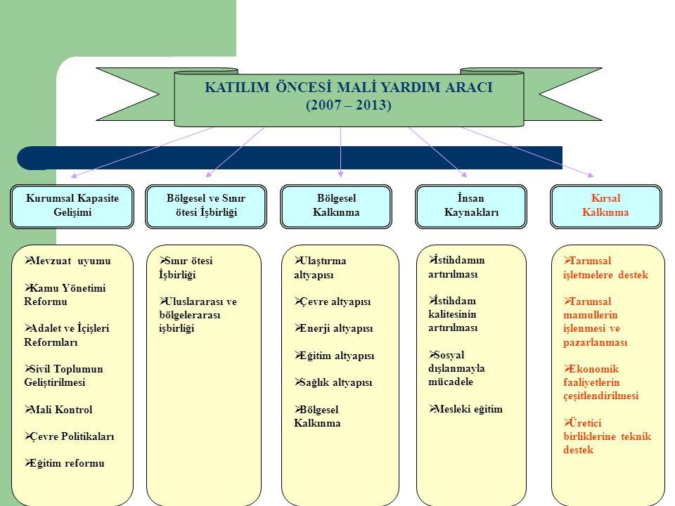 IPA 2007-2010 Türkiye'ye Sağlanacak AB Mali Yardımı IPA Bileşenleri2007200820092010Toplam Milyon € I.