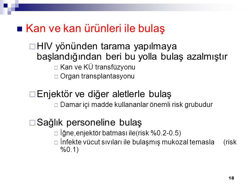 18  Kan ve kan ürünleri ile bulaş  HIV yönünden tarama yapılmaya başlandığından beri bu yolla bulaş azalmıştır  Kan ve KÜ transfüzyonu  Organ tran
