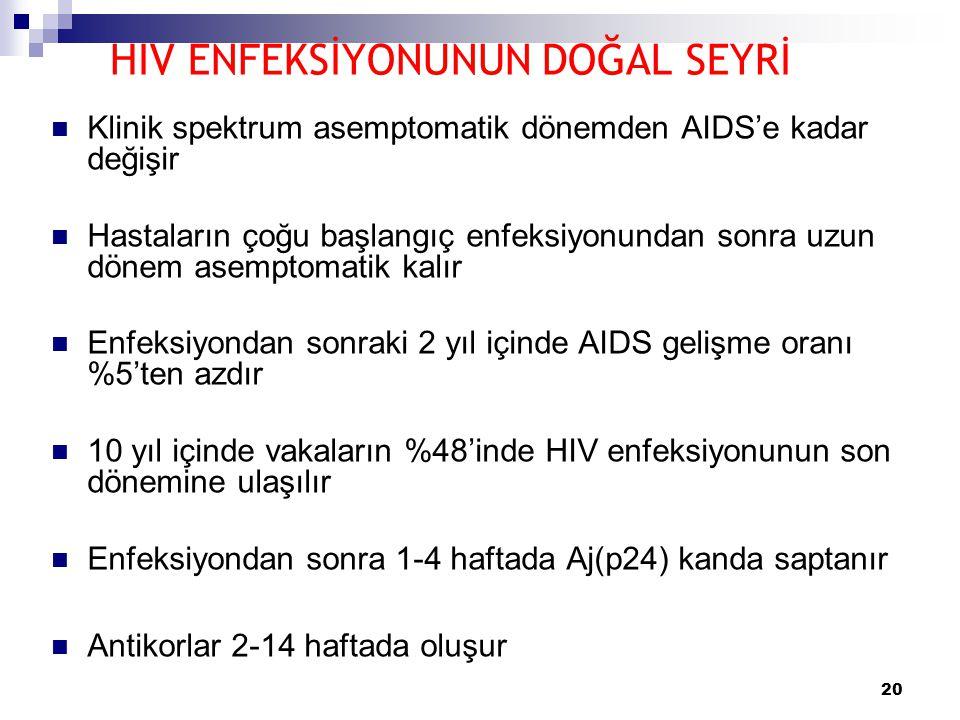 20 HIV ENFEKSİYONUNUN DOĞAL SEYRİ  Klinik spektrum asemptomatik dönemden AIDS'e kadar değişir  Hastaların çoğu başlangıç enfeksiyonundan sonra uzun