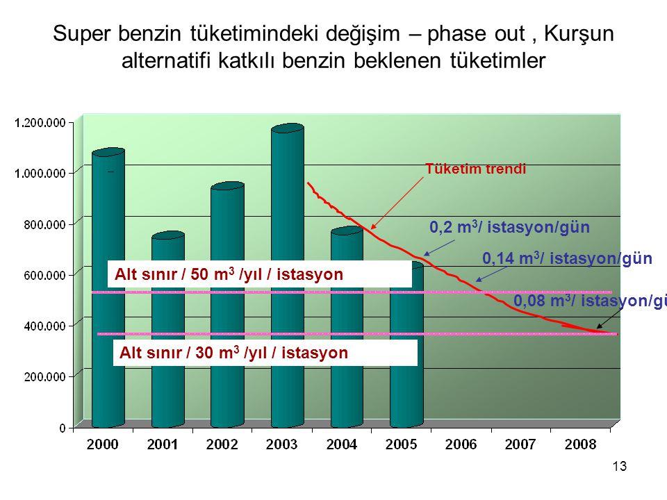 13 Super benzin tüketimindeki değişim – phase out, Kurşun alternatifi katkılı benzin beklenen tüketimler Tüketim trendi 0,2 m 3 / istasyon/gün 0,14 m