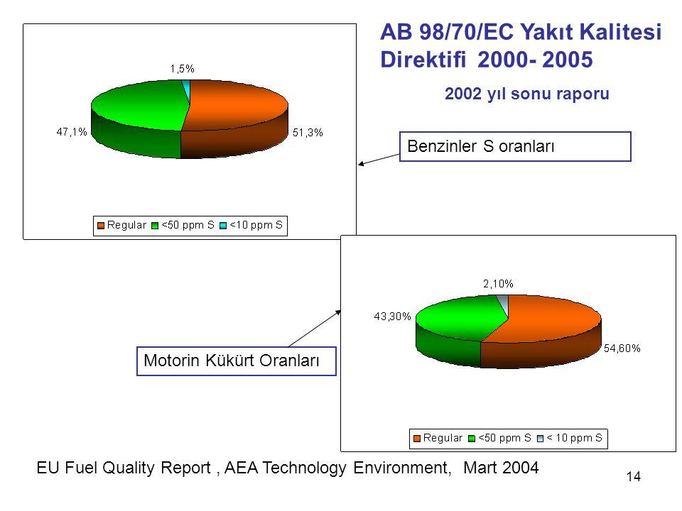 14 EU Fuel Quality Report, AEA Technology Environment, Mart 2004 AB 98/70/EC Yakıt Kalitesi Direktifi 2000- 2005 2002 yıl sonu raporu Benzinler S oran