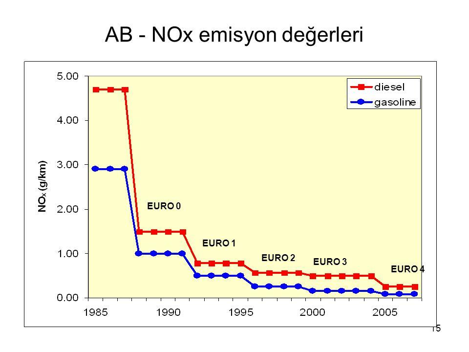 15 AB - NOx emisyon değerleri EURO 0 EURO 1 EURO 2 EURO 3 EURO 4