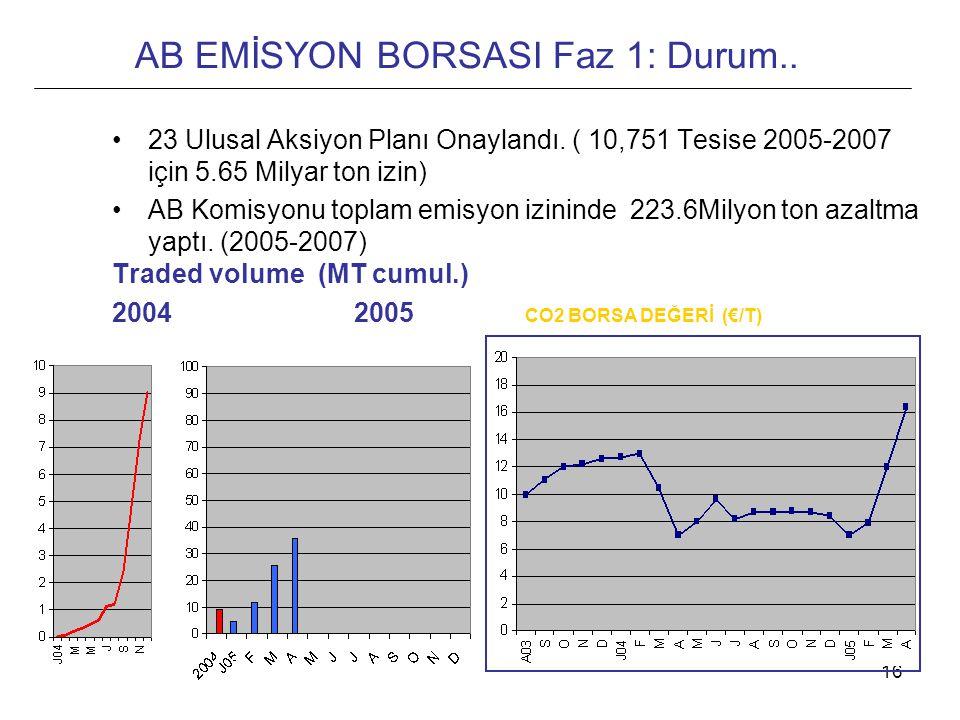 16 AB EMİSYON BORSASI Faz 1: Durum.. •23 Ulusal Aksiyon Planı Onaylandı. ( 10,751 Tesise 2005-2007 için 5.65 Milyar ton izin) •AB Komisyonu toplam emi