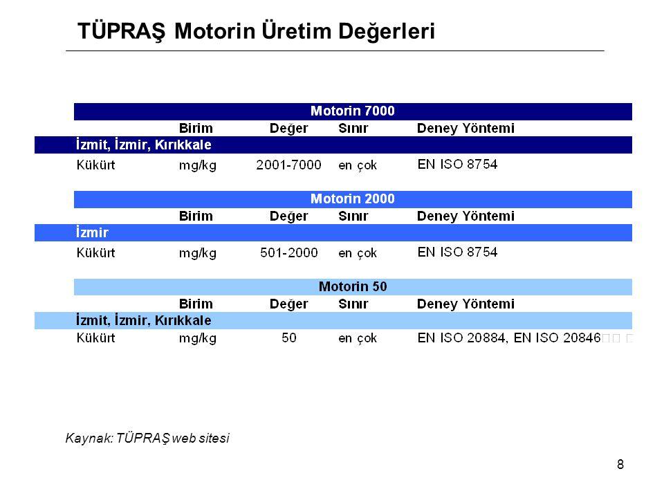 8 TÜPRAŞ Motorin Üretim Değerleri Kaynak: TÜPRAŞ web sitesi