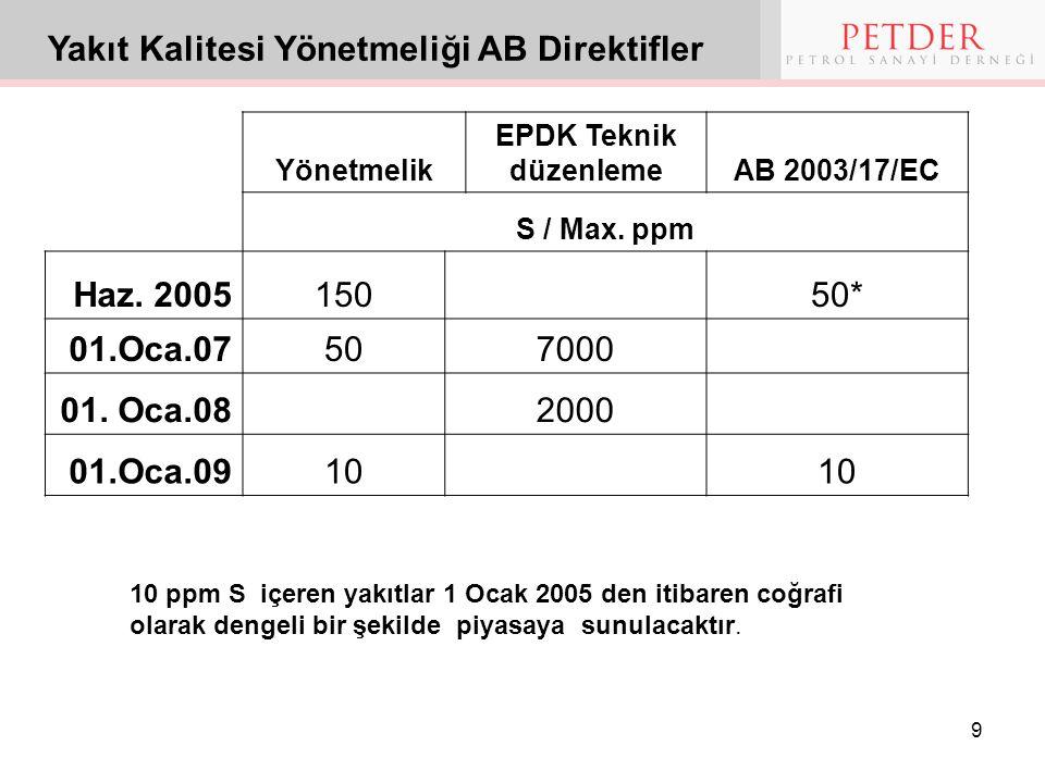 9 Yakıt Kalitesi Yönetmeliği AB Direktifler 10 ppm S içeren yakıtlar 1 Ocak 2005 den itibaren coğrafi olarak dengeli bir şekilde piyasaya sunulacaktır