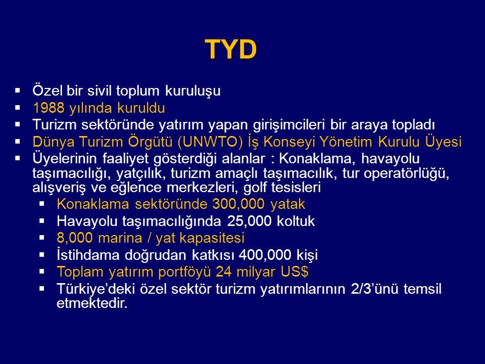 TEŞVİK BELGESİ ALAN YENİ YATAK YATIRIMLARININ BÖLGELERE GÖRE DAĞILIMI (2009-2010) 2009 Yatak Sayısı % Pay 2010 Yatak Sayısı % Pay Antalya9.42629,916.20226,3 Muğla1.602 5,1 3.504 5,7 İstanbul5.85818,6 5.845 9,5 İzmir 522 1,7 2.121 3,4 Aydın 422 1,3 813 1,3 Diğer 13.733 43,533.09053,7 Toplam 31.563 100,061.575100,0 Kaynak : Hazine Müsteşarlığı