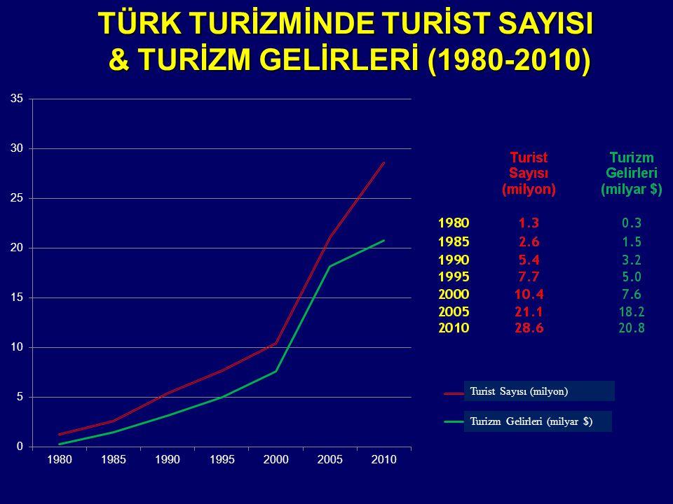 Turist Sayısı (Milyon)Turizm Gelirleri (Milyar $)