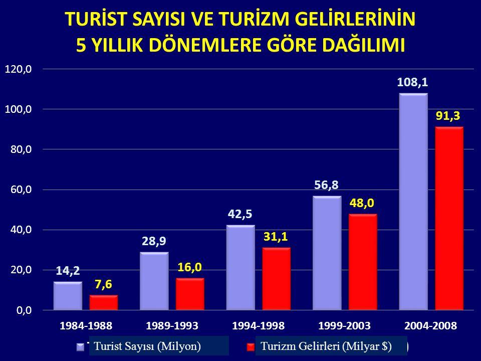 GERÇEKLEŞEN YILLIK ORTALAMA BÜYÜME ORANLARI (2000-2010) Geçtiğimiz on yıllık dönem incelendiğinde, Türkiye'nin turist sayısı ve turizm gelirlerindeki artışın, Dünyadaki artışın çok üzerinde seyrettiği görülmektedir.