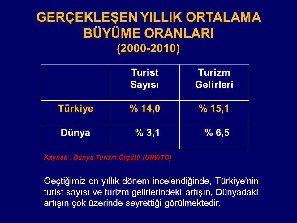  1980 yılında Turizmi Teşvik Çerçeve Kararı yayınlanması,  1982 yılında 2634 sayılı Turizm Teşvik Kanunu yayınlanması,  1983 yılı sonunda iktidara gelen Başbakan Turgut Özal'ın başlattığı Turizm Yatırım Hamlesi, (Arazi tahsisleri, yatırım indirimi, KDV muafiyeti)  1985 yılında turizmin Kalkınmada Özel Önem Taşıyan Sektör kapsamına alınması.