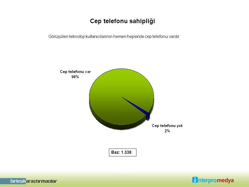 Cep telefonu sahipliği Baz: 1.338 Görüşülen teknoloji kullanıcılarının hemen hepsinde cep telefonu vardır.