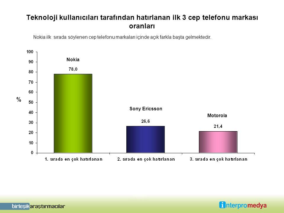 Teknoloji kullanıcıları tarafından hatırlanan ilk 3 cep telefonu markası oranları Nokia Sony Ericsson Motorola Nokia ilk sırada söylenen cep telefonu markaları içinde açık farkla başta gelmektedir.