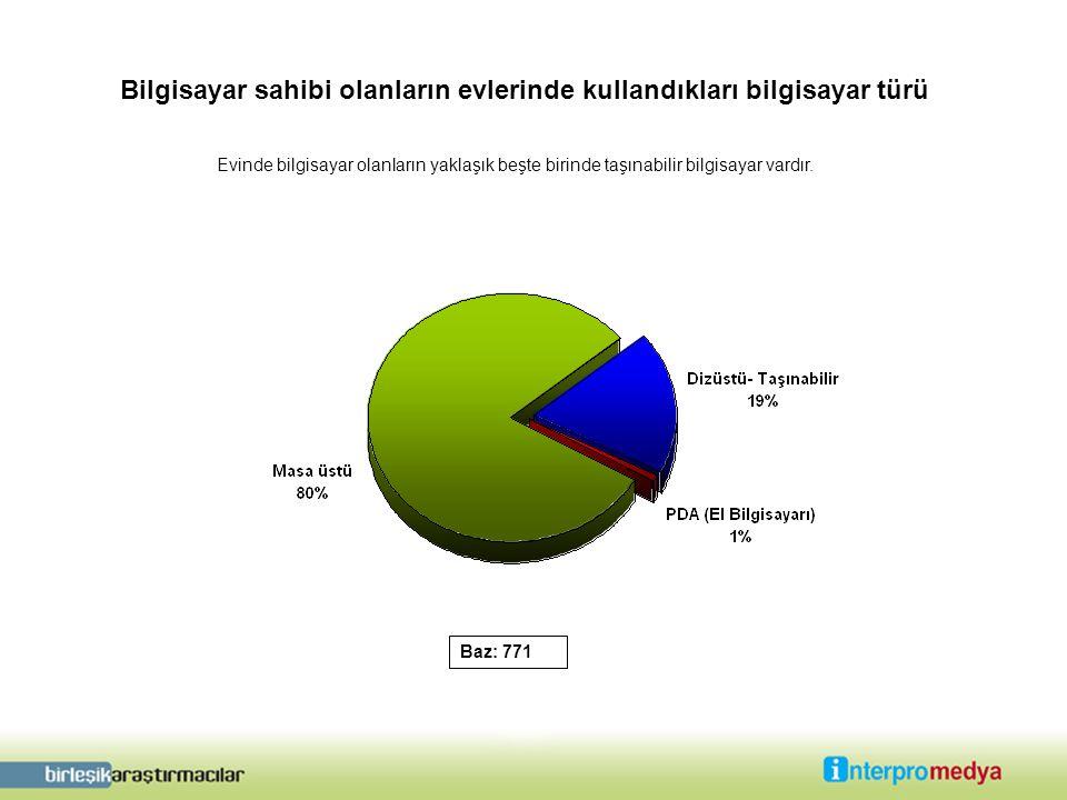 Bilgisayar sahibi olanların evlerinde kullandıkları bilgisayar türü Baz: 771 Evinde bilgisayar olanların yaklaşık beşte birinde taşınabilir bilgisayar vardır.