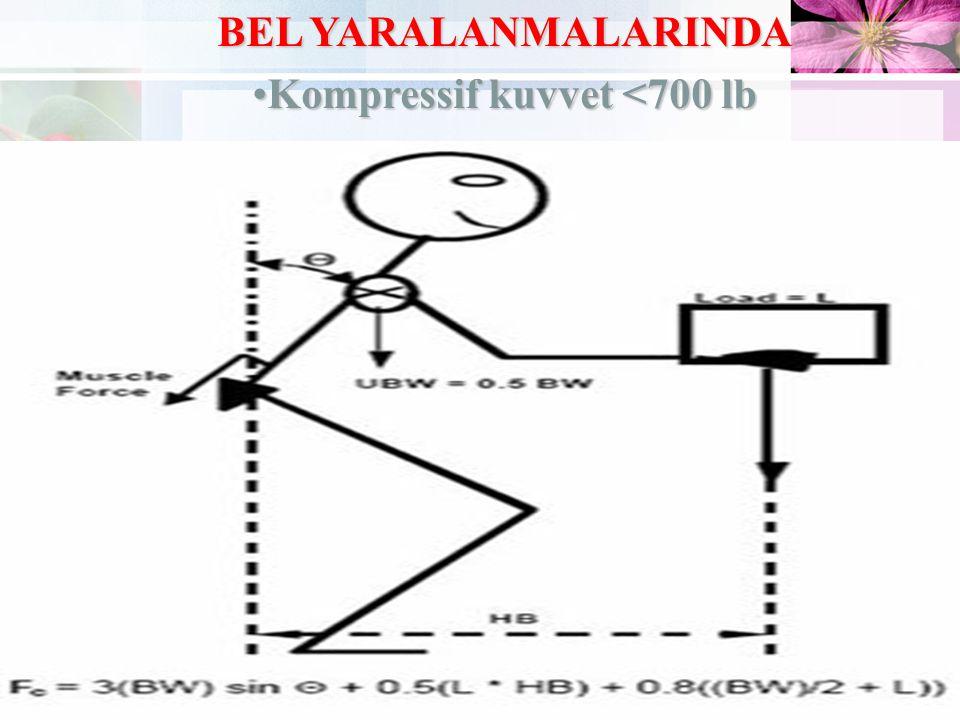 BEL YARALANMALARINDA •Kompressif kuvvet <700 lb