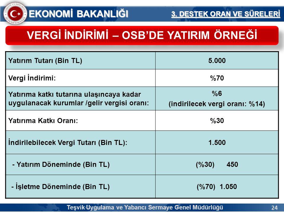24 EKONOMİ BAKANLIĞI VERGİ İNDİRİMİ – OSB'DE YATIRIM ÖRNEĞİ Yatırım Tutarı (Bin TL)5.000 Vergi İndirimi:%70 Yatırıma katkı tutarına ulaşıncaya kadar u