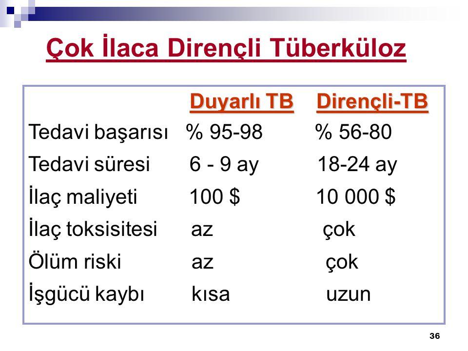 36 Çok İlaca Dirençli Tüberküloz Duyarlı TB Dirençli-TB Tedavi başarısı % 95-98 % 56-80 Tedavi süresi 6 - 9 ay 18-24 ay İlaç maliyeti 100 $ 10 000 $ İ
