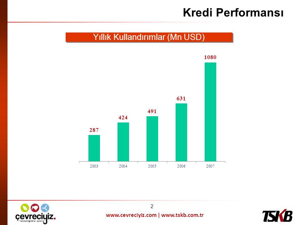 www.cevreciyiz.com | www.tskb.com.tr Yıllık Kullandırımlar (Mn USD) Kredi Performansı 2