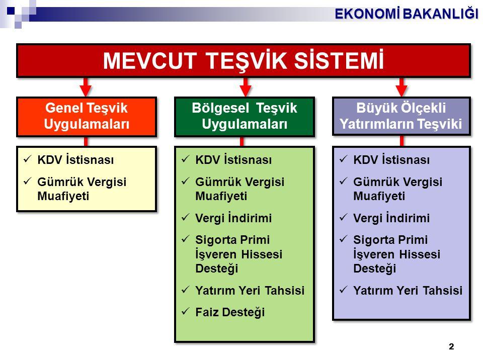 EKONOMİ BAKANLIĞI 13 Bu sistemin amacı;  Ekonomi Bakanlığınca çalışılan Girdi Tedarik Stratejisi (GİTES) çerçevesinde, cari açığın azaltılması amacıyla ithalat bağımlılığı yüksek ara malları ve ürünlerin üretimine yönelik,  Uluslararası rekabet gücünü artırma potansiyeline sahip arge içeriği yüksek, yüksek teknolojili ve yüksek katma değerli stratejik önemi haiz yatırımları teşvik etmektir.