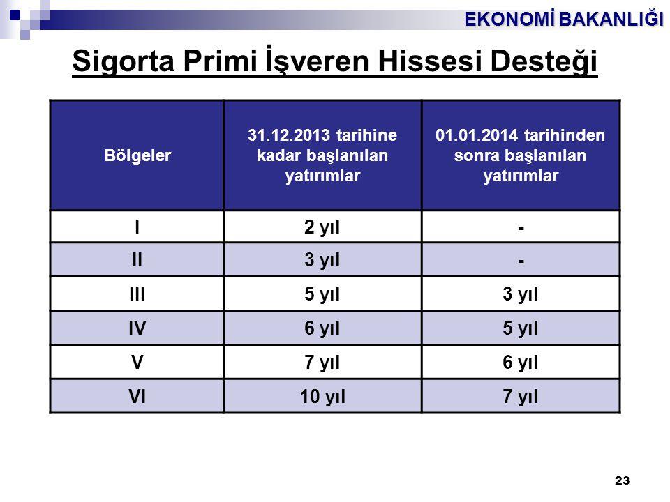 EKONOMİ BAKANLIĞI 23 Sigorta Primi İşveren Hissesi Desteği Bölgeler 31.12.2013 tarihine kadar başlanılan yatırımlar 01.01.2014 tarihinden sonra başlan