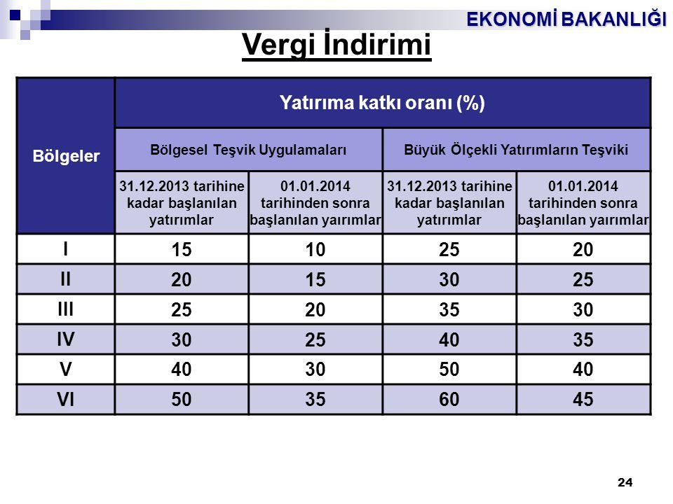 EKONOMİ BAKANLIĞI 24 Vergi İndirimi Bölgeler Yatırıma katkı oranı (%) Bölgesel Teşvik UygulamalarıBüyük Ölçekli Yatırımların Teşviki 31.12.2013 tarihi